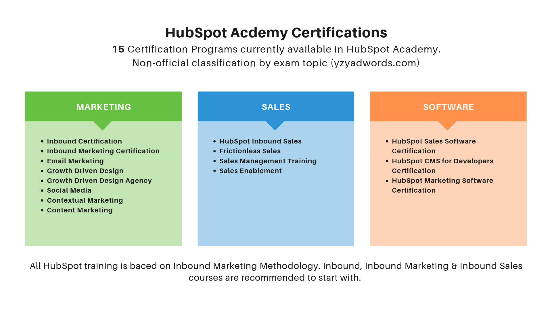Which of the following is the best description of how to filter records in HubSpot CRM?